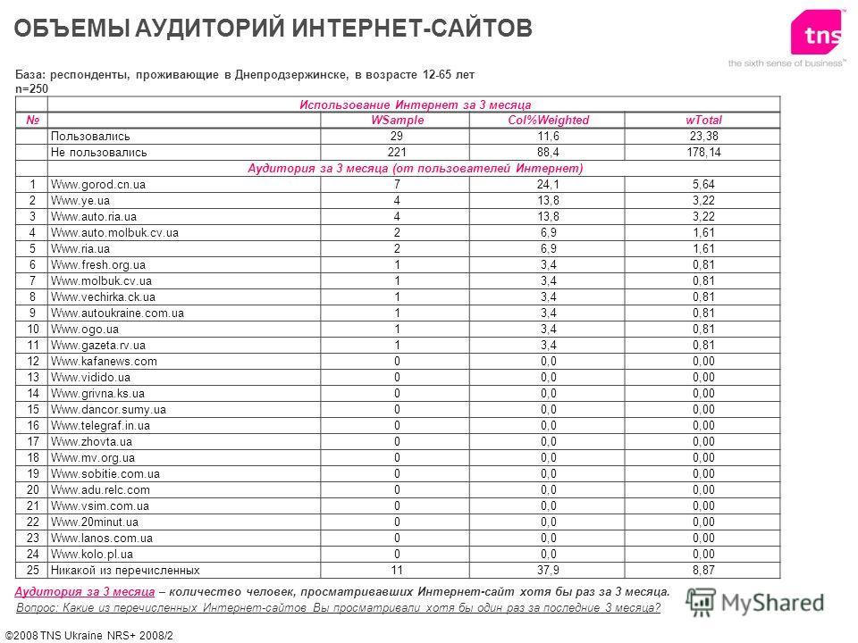 ©2008 TNS Ukraine NRS+ 2008/2 ОБЪЕМЫ АУДИТОРИЙ ИНТЕРНЕТ-САЙТОВ Вопрос: Какие из перечисленных Интернет-сайтов Вы просматривали хотя бы один раз за последние 3 месяца? Аудитория за 3 месяца – количество человек, просматривавших Интернет-сайт хотя бы р