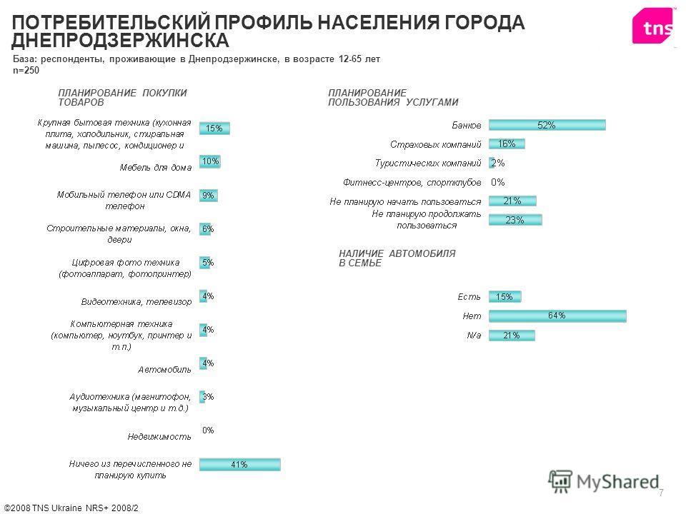 7 ©2008 TNS Ukraine NRS+ 2008/2 ПЛАНИРОВАНИЕ ПОКУПКИ ТОВАРОВ НАЛИЧИЕ АВТОМОБИЛЯ В СЕМЬЕ ПЛАНИРОВАНИЕ ПОЛЬЗОВАНИЯ УСЛУГАМИ ПОТРЕБИТЕЛЬСКИЙ ПРОФИЛЬ НАСЕЛЕНИЯ ГОРОДА ДНЕПРОДЗЕРЖИНСКА База: респонденты, проживающие в Днепродзержинске, в возрасте 12-65 ле