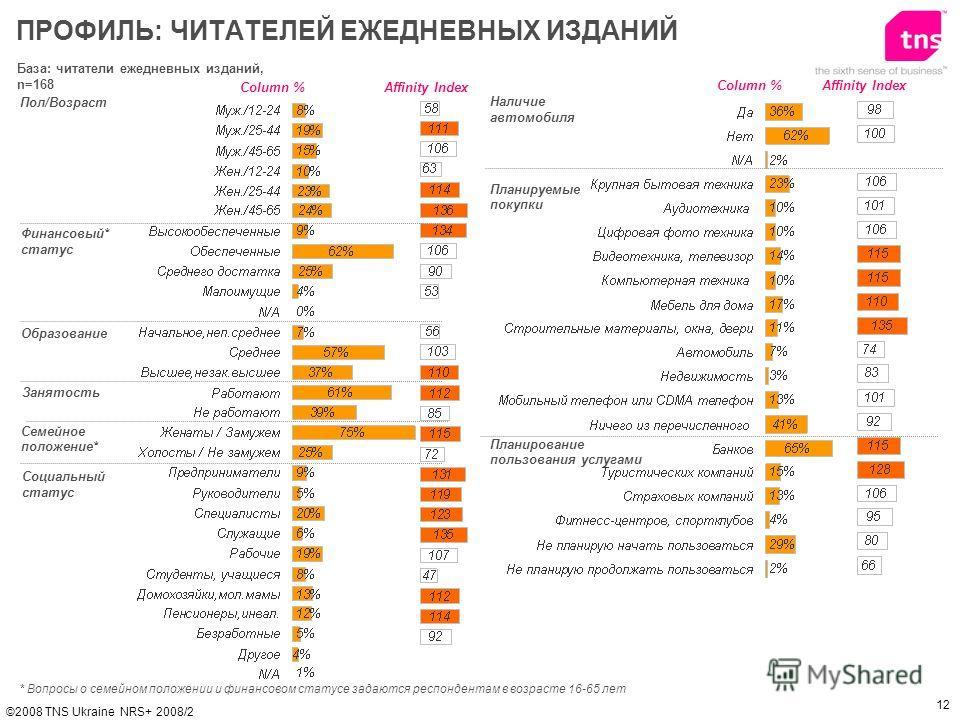 12 ©2008 TNS Ukraine NRS+ 2008/2 База: читатели ежедневных изданий, n=168 Пол/Возраст Финансовый* статус Образование ПРОФИЛЬ: ЧИТАТЕЛЕЙ ЕЖЕДНЕВНЫХ ИЗДАНИЙ Affinity IndexColumn % * Вопросы о семейном положении и финанcовом статусе задаются респондента