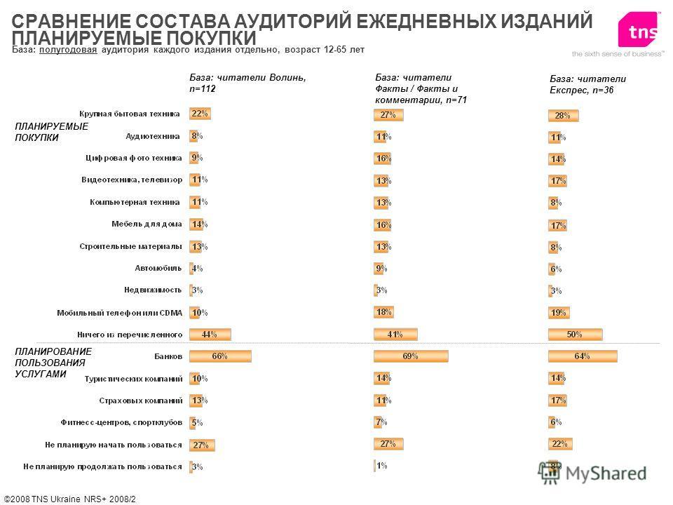 ©2008 TNS Ukraine NRS+ 2008/2 ПЛАНИРУЕМЫЕ ПОКУПКИ База: читатели Волинь, n=112 СРАВНЕНИЕ СОСТАВА АУДИТОРИЙ ЕЖЕДНЕВНЫХ ИЗДАНИЙ ПЛАНИРУЕМЫЕ ПОКУПКИ ПЛАНИРОВАНИЕ ПОЛЬЗОВАНИЯ УСЛУГАМИ База: читатели Факты / Факты и комментарии, n=71 База: читатели Експре