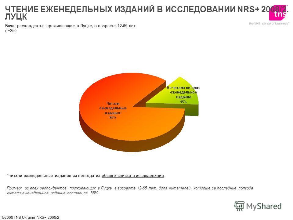 ©2008 TNS Ukraine NRS+ 2008/2 *читали еженедельные издания за полгода из общего списка в исследовании Пример: из всех респондентов, проживающих в Луцке, в возрасте 12-65 лет, доля читателей, которые за последние полгода читали еженедельное издание со