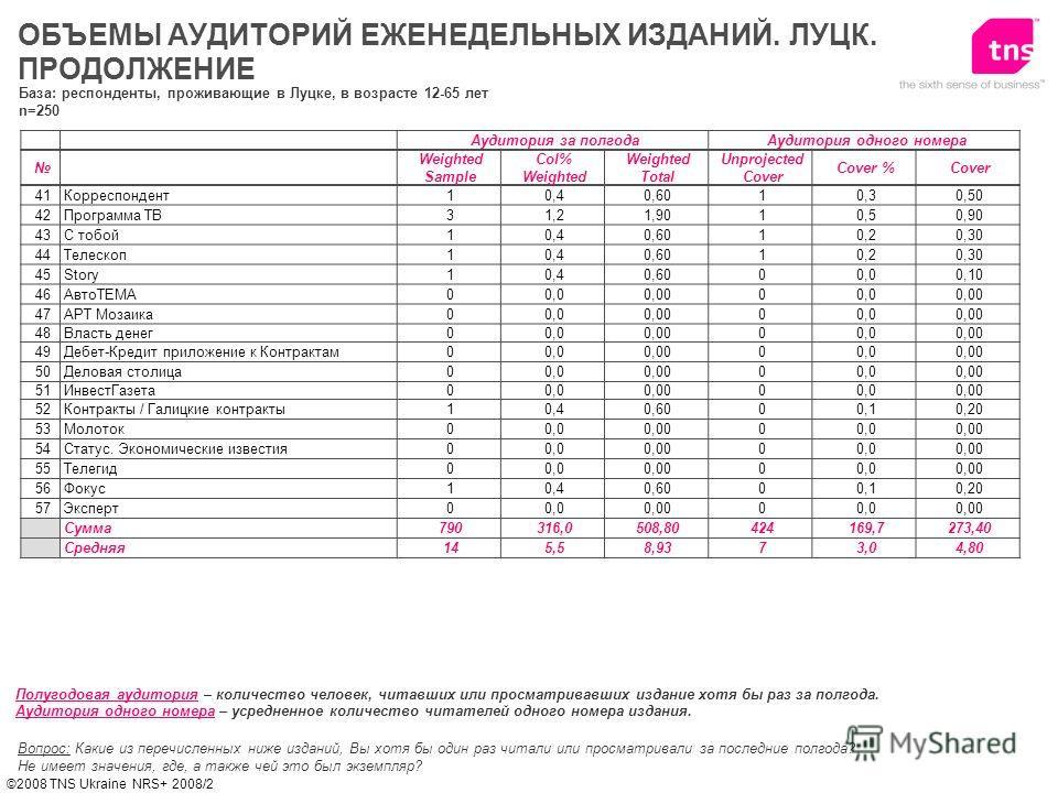 ©2008 TNS Ukraine NRS+ 2008/2 ОБЪЕМЫ АУДИТОРИЙ ЕЖЕНЕДЕЛЬНЫХ ИЗДАНИЙ. ЛУЦК. ПРОДОЛЖЕНИЕ Вопрос: Какие из перечисленных ниже изданий, Вы хотя бы один раз читали или просматривали за последние полгода? Не имеет значения, где, а также чей это был экземпл