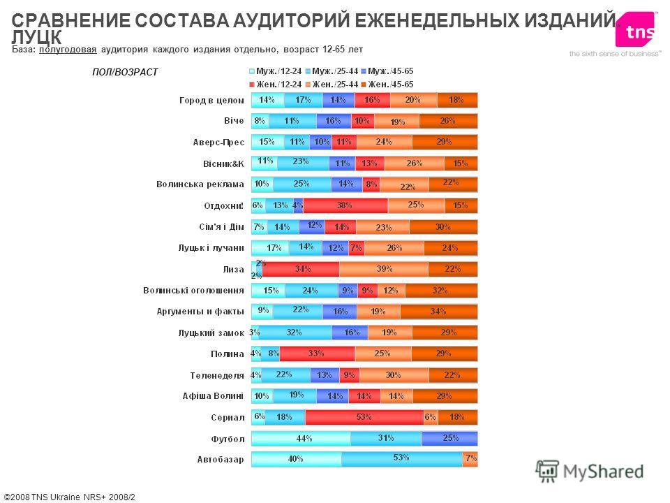 ©2008 TNS Ukraine NRS+ 2008/2 База: полугодовая аудитория каждого издания отдельно, возраст 12-65 лет ПОЛ/ВОЗРАСТ СРАВНЕНИЕ СОСТАВА АУДИТОРИЙ ЕЖЕНЕДЕЛЬНЫХ ИЗДАНИЙ. ЛУЦК