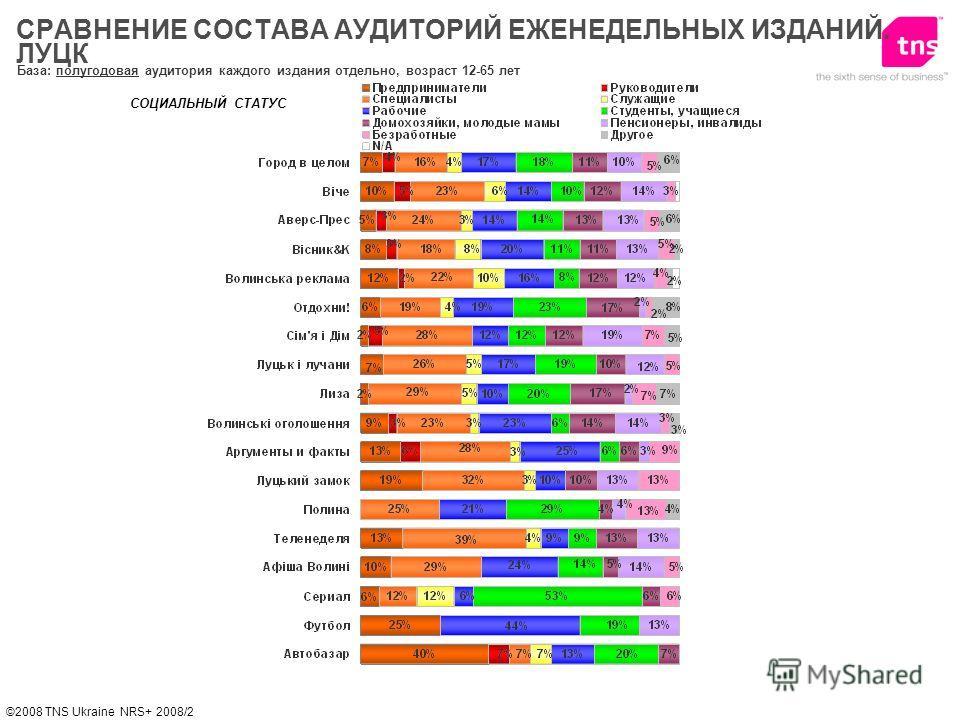 ©2008 TNS Ukraine NRS+ 2008/2 СОЦИАЛЬНЫЙ СТАТУС База: полугодовая аудитория каждого издания отдельно, возраст 12-65 лет СРАВНЕНИЕ СОСТАВА АУДИТОРИЙ ЕЖЕНЕДЕЛЬНЫХ ИЗДАНИЙ. ЛУЦК