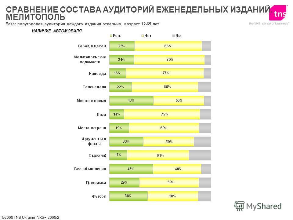 ©2008 TNS Ukraine NRS+ 2008/2 НАЛИЧИЕ АВТОМОБИЛЯ СРАВНЕНИЕ СОСТАВА АУДИТОРИЙ ЕЖЕНЕДЕЛЬНЫХ ИЗДАНИЙ. МЕЛИТОПОЛЬ База: полугодовая аудитория каждого издания отдельно, возраст 12-65 лет