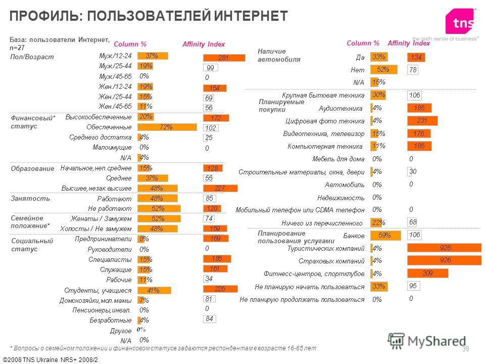 39 ©2008 TNS Ukraine NRS+ 2008/2 База: пользователи Интернет, n=27 Пол/Возраст Финансовый* статус Образование ПРОФИЛЬ: ПОЛЬЗОВАТЕЛЕЙ ИНТЕРНЕТ Affinity IndexColumn % * Вопросы о семейном положении и финансовом статусе задаются респондентам в возрасте
