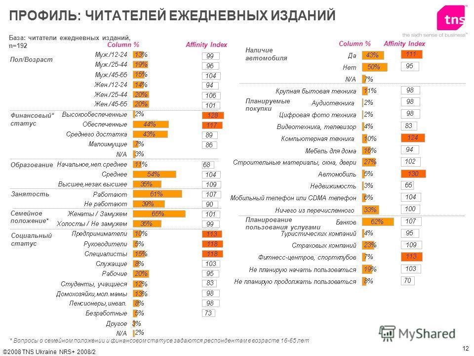 12 ©2008 TNS Ukraine NRS+ 2008/2 База: читатели ежедневных изданий, n=192 Пол/Возраст Финансовый* статус Образование ПРОФИЛЬ: ЧИТАТЕЛЕЙ ЕЖЕДНЕВНЫХ ИЗДАНИЙ Affinity IndexColumn % * Вопросы о семейном положении и финанcовом статусе задаются респондента