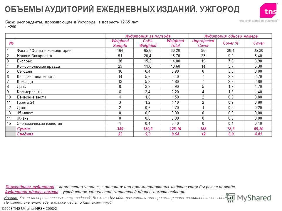 ©2008 TNS Ukraine NRS+ 2008/2 ОБЪЕМЫ АУДИТОРИЙ ЕЖЕДНЕВНЫХ ИЗДАНИЙ. УЖГОРОД Вопрос: Какие из перечисленных ниже изданий, Вы хотя бы один раз читали или просматривали за последние полгода? Не имеет значения, где, а также чей это был экземпляр? Полугодо