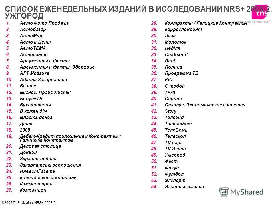 ©2008 TNS Ukraine NRS+ 2008/2 1.Авто Фото Продажа 2.Автобазар 3.АвтоМир 4.Авто и Цены 5.АвтоТЕМА 6.Автоцентр 7.Аргументы и факты 8.Аргументы и факты. Здоровье 9.АРТ Мозаика 10.Афиша Закарпаття 11.Бизнес 12.Бизнес. Прайс-Листы 13.Бонус+ТВ 14.Бухгалтер