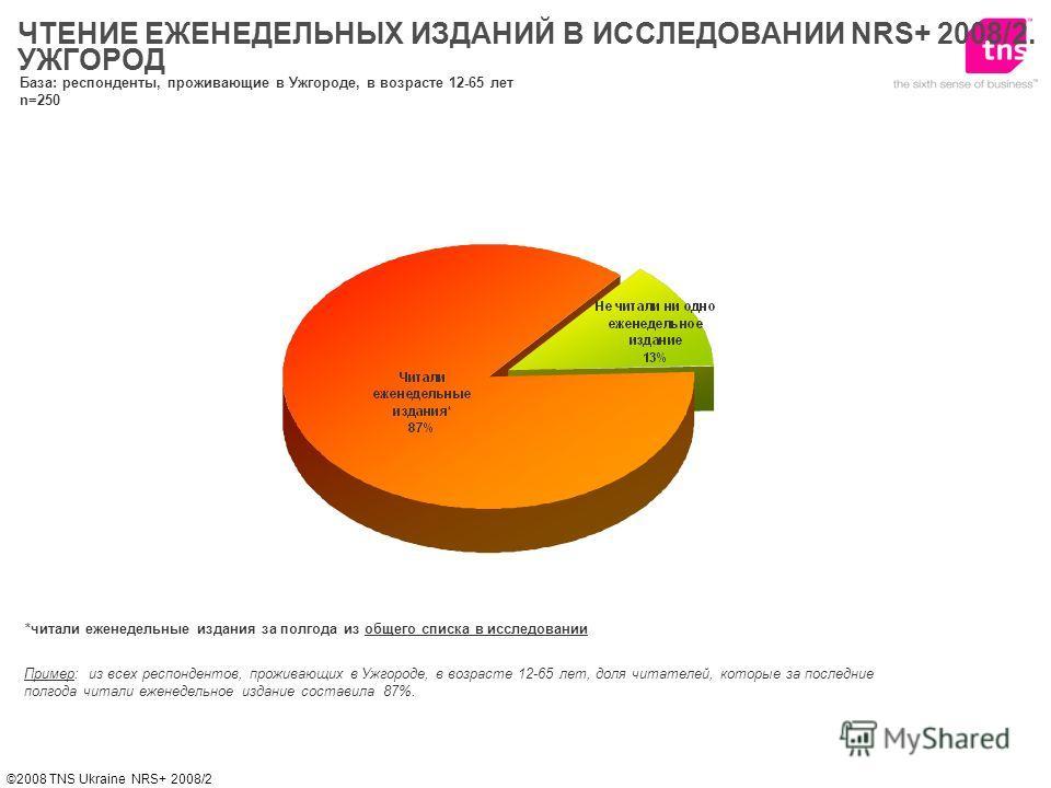 ©2008 TNS Ukraine NRS+ 2008/2 *читали еженедельные издания за полгода из общего списка в исследовании Пример: из всех респондентов, проживающих в Ужгороде, в возрасте 12-65 лет, доля читателей, которые за последние полгода читали еженедельное издание