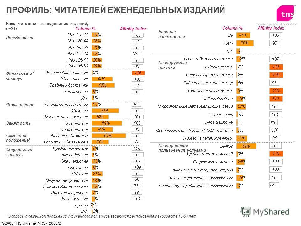 ©2008 TNS Ukraine NRS+ 2008/2 База: читатели еженедельных изданий, n=217 Пол/Возраст Финансовый* статус Образование ПРОФИЛЬ: ЧИТАТЕЛЕЙ ЕЖЕНЕДЕЛЬНЫХ ИЗДАНИЙ Affinity IndexColumn % * Вопросы о семейном положении и финансовом статусе задаются респондент