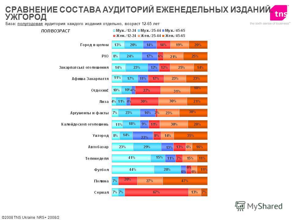©2008 TNS Ukraine NRS+ 2008/2 База: полугодовая аудитория каждого издания отдельно, возраст 12-65 лет ПОЛ/ВОЗРАСТ СРАВНЕНИЕ СОСТАВА АУДИТОРИЙ ЕЖЕНЕДЕЛЬНЫХ ИЗДАНИЙ. УЖГОРОД