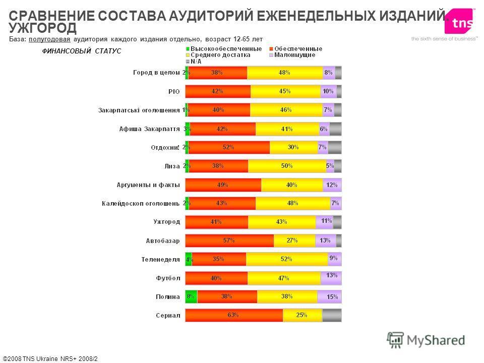 ©2008 TNS Ukraine NRS+ 2008/2 ФИНАНСОВЫЙ СТАТУС База: полугодовая аудитория каждого издания отдельно, возраст 12-65 лет СРАВНЕНИЕ СОСТАВА АУДИТОРИЙ ЕЖЕНЕДЕЛЬНЫХ ИЗДАНИЙ. УЖГОРОД