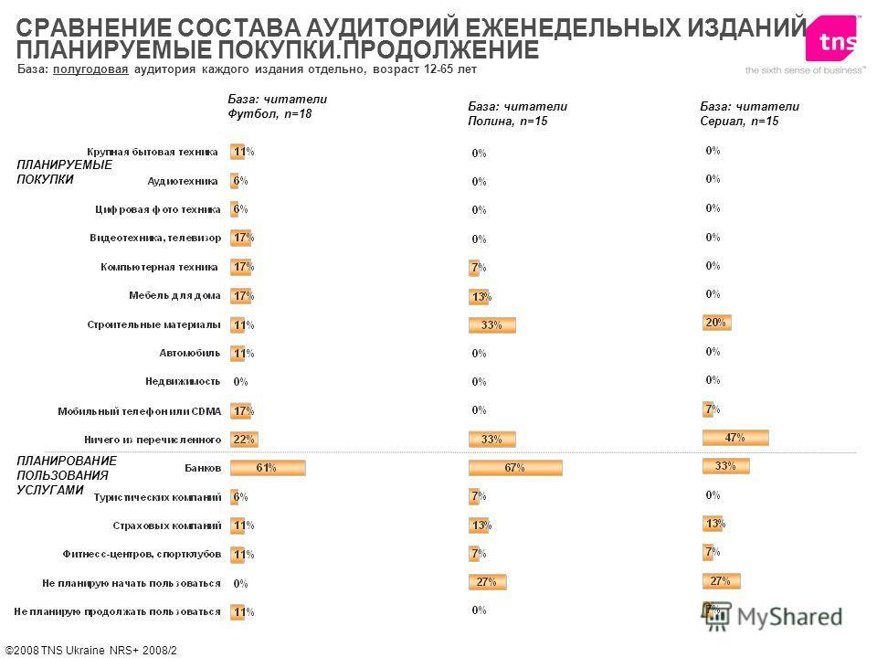 ©2008 TNS Ukraine NRS+ 2008/2 База: полугодовая аудитория каждого издания отдельно, возраст 12-65 лет ПЛАНИРУЕМЫЕ ПОКУПКИ СРАВНЕНИЕ СОСТАВА АУДИТОРИЙ ЕЖЕНЕДЕЛЬНЫХ ИЗДАНИЙ ПЛАНИРУЕМЫЕ ПОКУПКИ.ПРОДОЛЖЕНИЕ ПЛАНИРОВАНИЕ ПОЛЬЗОВАНИЯ УСЛУГАМИ База: читател
