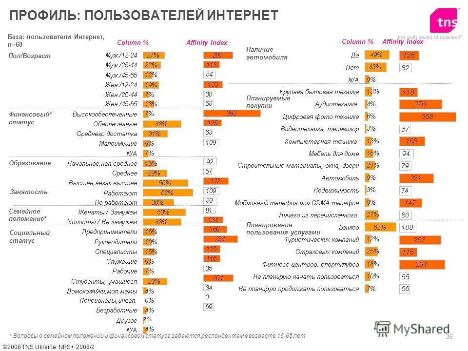 39 ©2008 TNS Ukraine NRS+ 2008/2 База: пользователи Интернет, n=68 Пол/Возраст Финансовый* статус Образование ПРОФИЛЬ: ПОЛЬЗОВАТЕЛЕЙ ИНТЕРНЕТ Affinity IndexColumn % * Вопросы о семейном положении и финансовом статусе задаются респондентам в возрасте