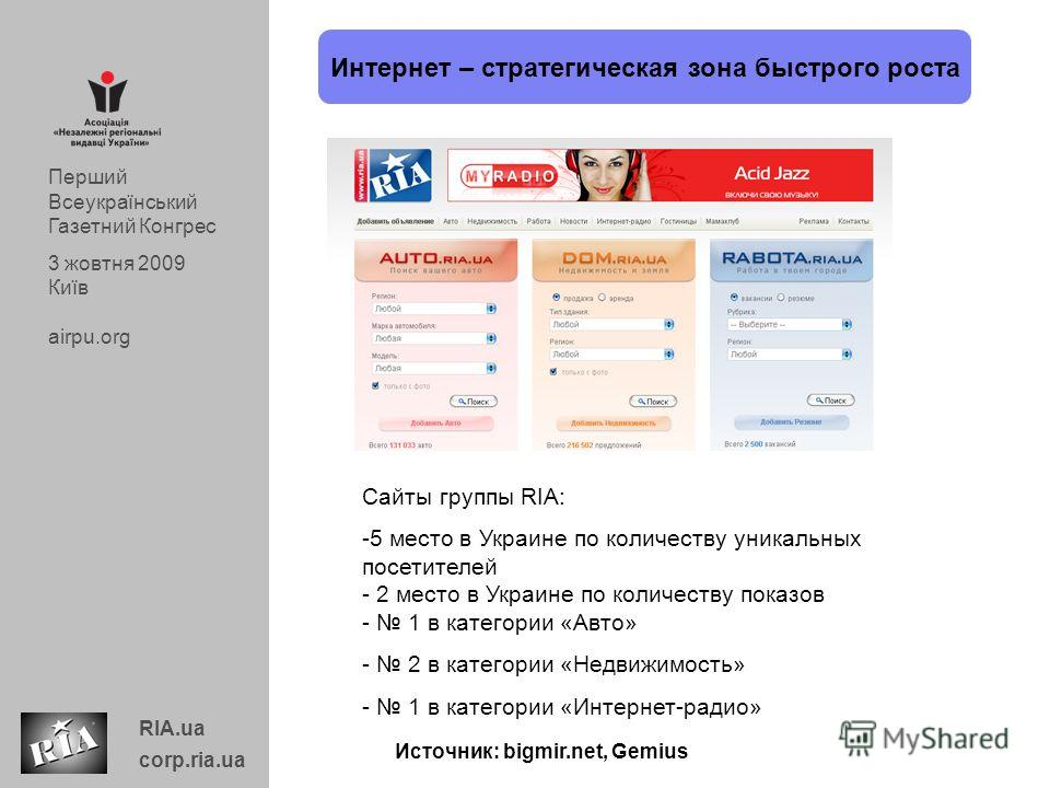 Сайты группы RIA: -5 место в Украине по количеству уникальных посетителей - 2 место в Украине по количеству показов - 1 в категории «Авто» - 2 в категории «Недвижимость» - 1 в категории «Интернет-радио» Интернет – стратегическая зона быстрого роста И