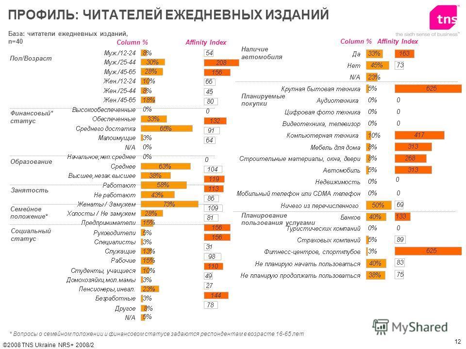 12 ©2008 TNS Ukraine NRS+ 2008/2 База: читатели ежедневных изданий, n=40 Пол/Возраст Финансовый* статус Образование ПРОФИЛЬ: ЧИТАТЕЛЕЙ ЕЖЕДНЕВНЫХ ИЗДАНИЙ Affinity IndexColumn % * Вопросы о семейном положении и финанcовом статусе задаются респондентам