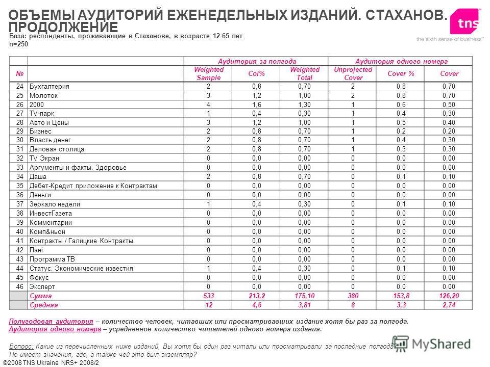 ©2008 TNS Ukraine NRS+ 2008/2 ОБЪЕМЫ АУДИТОРИЙ ЕЖЕНЕДЕЛЬНЫХ ИЗДАНИЙ. СТАХАНОВ. ПРОДОЛЖЕНИЕ Вопрос: Какие из перечисленных ниже изданий, Вы хотя бы один раз читали или просматривали за последние полгода? Не имеет значения, где, а также чей это был экз