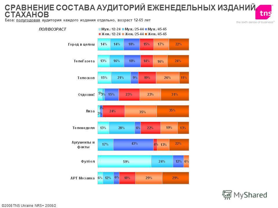 ©2008 TNS Ukraine NRS+ 2008/2 База: полугодовая аудитория каждого издания отдельно, возраст 12-65 лет ПОЛ/ВОЗРАСТ СРАВНЕНИЕ СОСТАВА АУДИТОРИЙ ЕЖЕНЕДЕЛЬНЫХ ИЗДАНИЙ. СТАХАНОВ