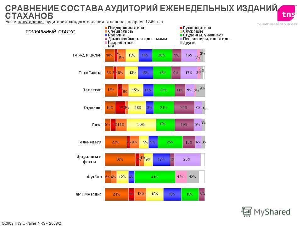 ©2008 TNS Ukraine NRS+ 2008/2 СОЦИАЛЬНЫЙ СТАТУС База: полугодовая аудитория каждого издания отдельно, возраст 12-65 лет СРАВНЕНИЕ СОСТАВА АУДИТОРИЙ ЕЖЕНЕДЕЛЬНЫХ ИЗДАНИЙ. СТАХАНОВ
