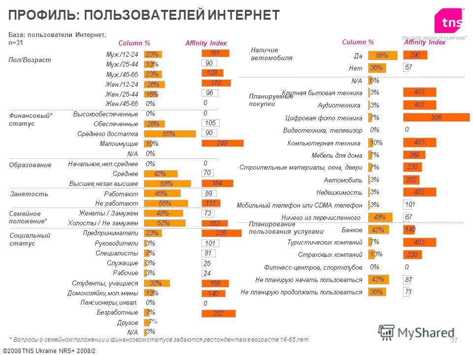 37 ©2008 TNS Ukraine NRS+ 2008/2 База: пользователи Интернет, n=31 Пол/Возраст Финансовый* статус Образование ПРОФИЛЬ: ПОЛЬЗОВАТЕЛЕЙ ИНТЕРНЕТ Affinity IndexColumn % * Вопросы о семейном положении и финансовом статусе задаются респондентам в возрасте