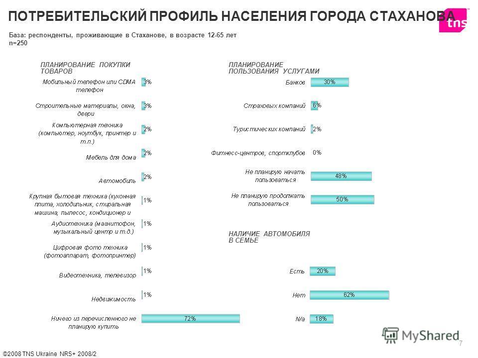 7 ©2008 TNS Ukraine NRS+ 2008/2 ПЛАНИРОВАНИЕ ПОКУПКИ ТОВАРОВ НАЛИЧИЕ АВТОМОБИЛЯ В СЕМЬЕ ПЛАНИРОВАНИЕ ПОЛЬЗОВАНИЯ УСЛУГАМИ ПОТРЕБИТЕЛЬСКИЙ ПРОФИЛЬ НАСЕЛЕНИЯ ГОРОДА СТАХАНОВА База: респонденты, проживающие в Стаханове, в возрасте 12-65 лет n=250