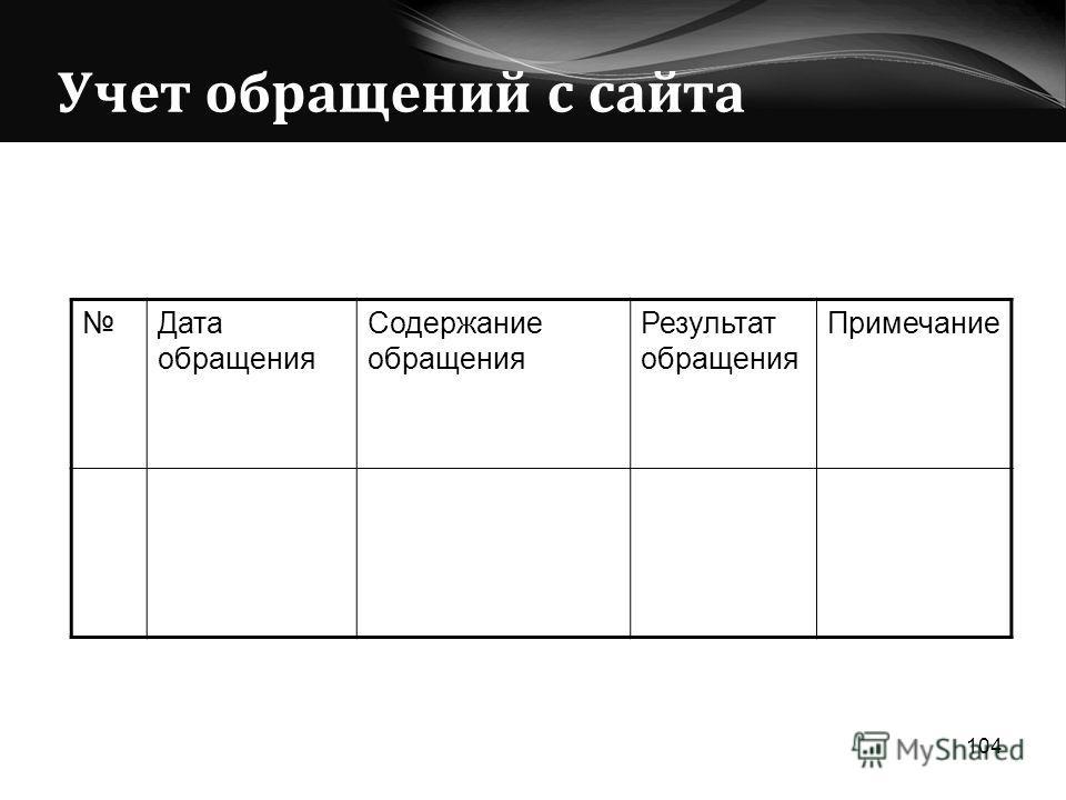 Учет обращений с сайта 104 Дата обращения Содержание обращения Результат обращения Примечание