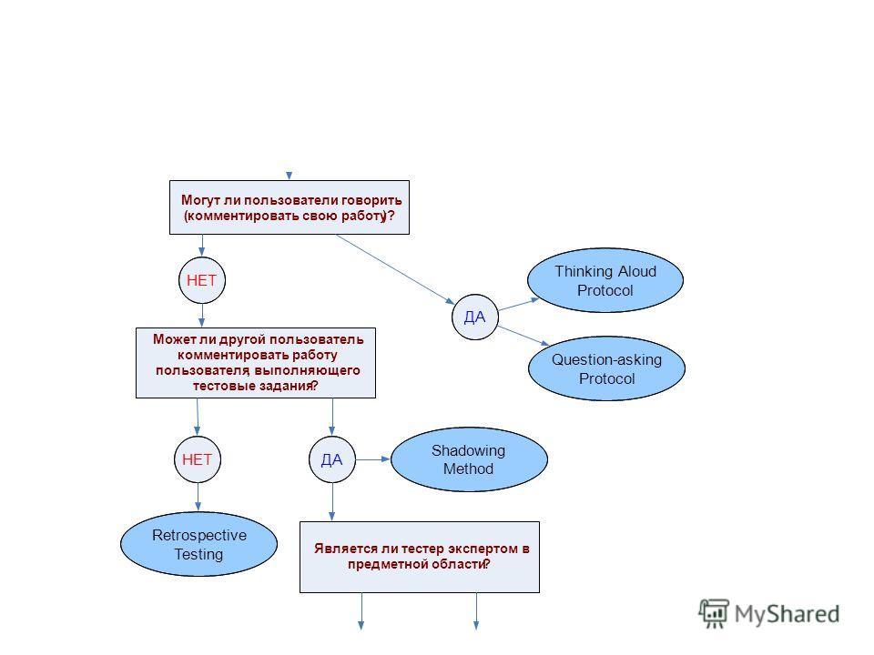 Цикл покупки через сайт Могут ли пользователи говорить (комментировать свою работу)? ДА НЕТ Thinking Aloud Protocol Question-asking Protocol Может ли другой пользователь комментировать работу пользователя,выполняющего тестовые задания? ДАНЕТ Shadowin