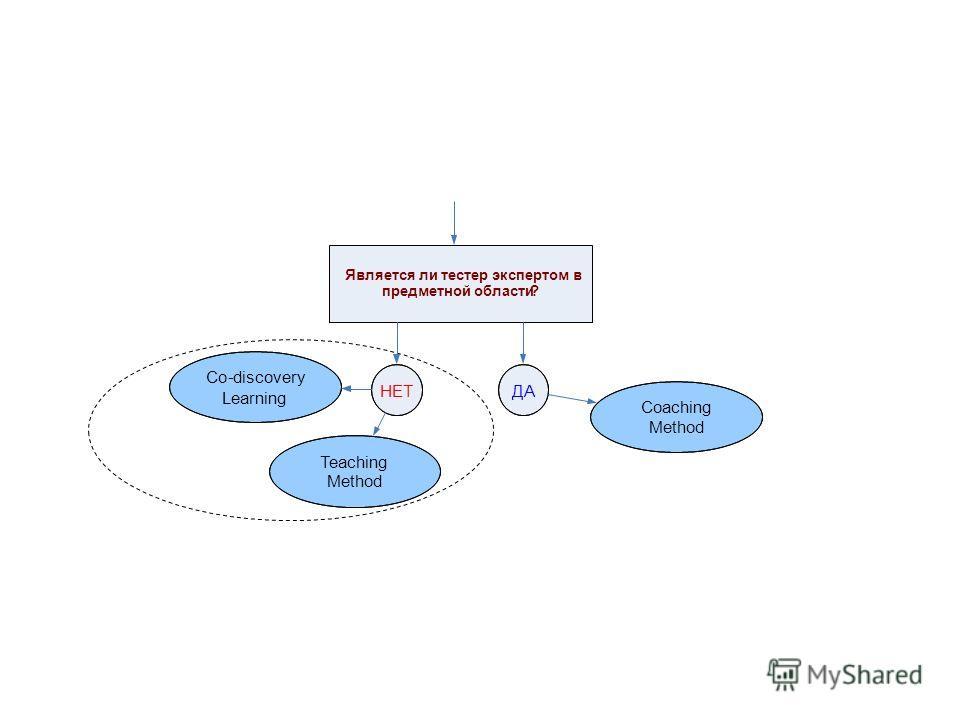 Почему важно быстро и качественно обслуживать посетителя? Является ли тестер экспертом в предметной области? ДАНЕТ Teaching Method Co-discovery Learning Coaching Method