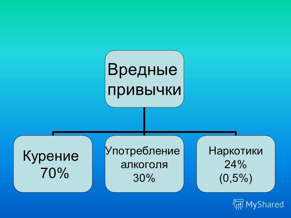 Вредные привычки Курение 70% Употребление алкоголя 30% Наркотики 24% (0,5%)