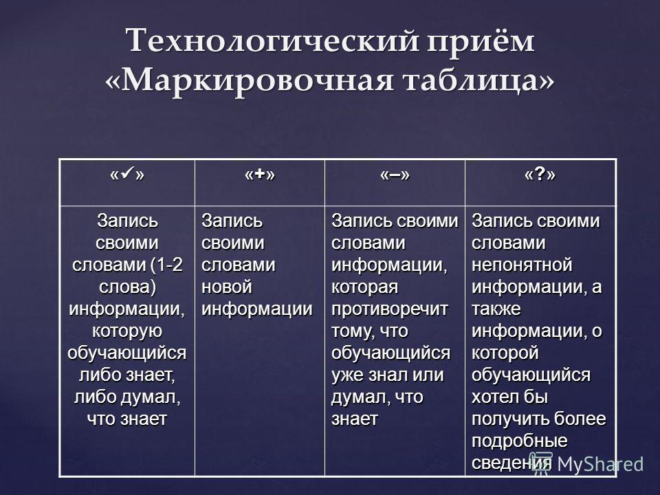 Технологический приём «Маркировочная таблица» « » «+»«+»«+»«+» «–»«–»«–»«–» «?»«?»«?»«?» Запись своими словами (1-2 слова) информации, которую обучающийся либо знает, либо думал, что знает Запись своими словами новой информации Запись своими словами