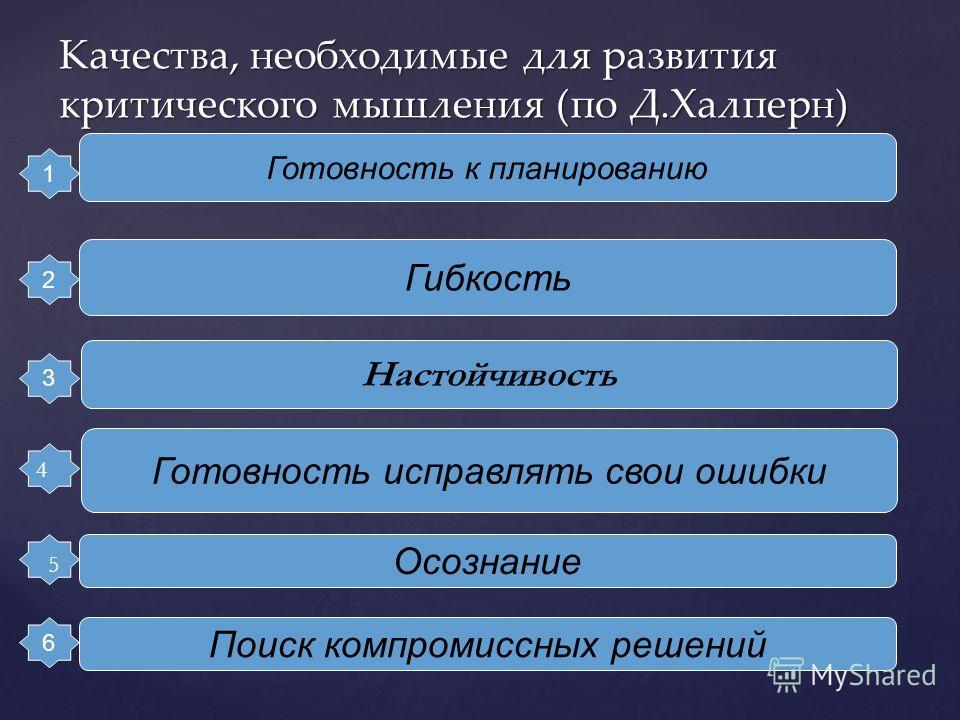 Качества, необходимые для развития критического мышления (по Д.Халперн) 1 2 3 6 Готовность к планированию Гибкость Настойчивость Поиск компромиссных решений Осознание Готовность исправлять свои ошибки 4 5