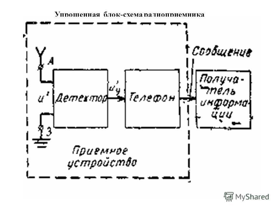 Упрощенная блок-схема радиоприемника