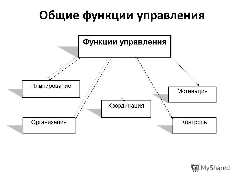 Общие функции управления Функции управления Планирование Организация Мотивация Контроль Координация