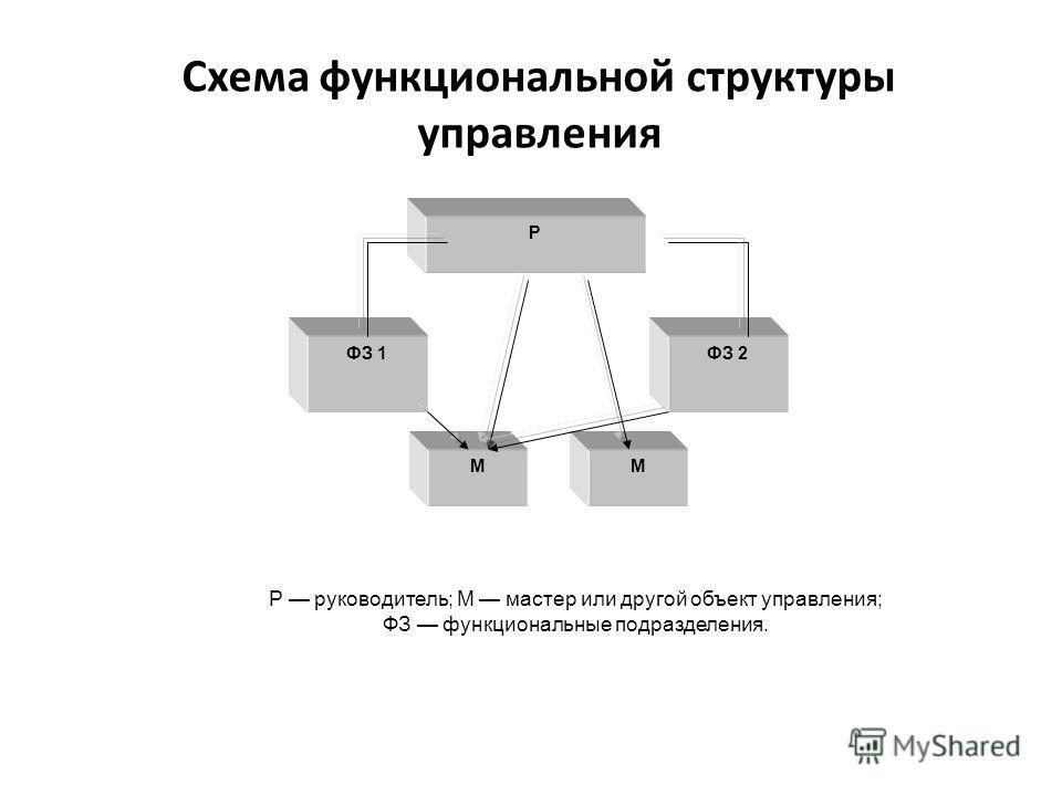 Схема функциональной структуры управления Р ФЗ 1ФЗ 2 ММ Р руководитель; М мастер или другой объект управления; ФЗ функциональные подразделения.