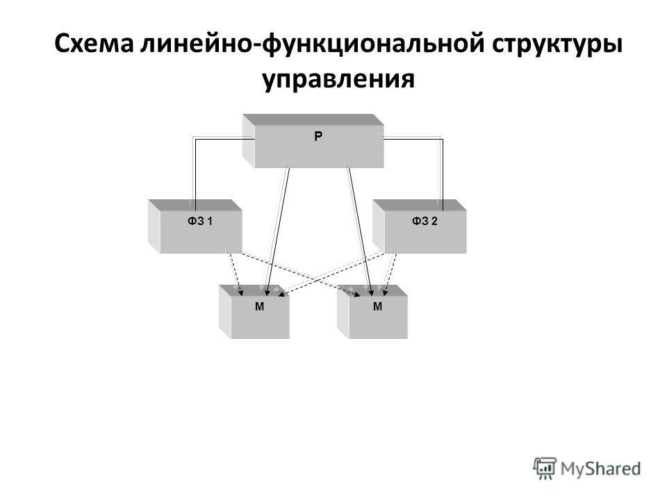Схема линейно-функциональной структуры управления Р ФЗ 1ФЗ 2 ММ