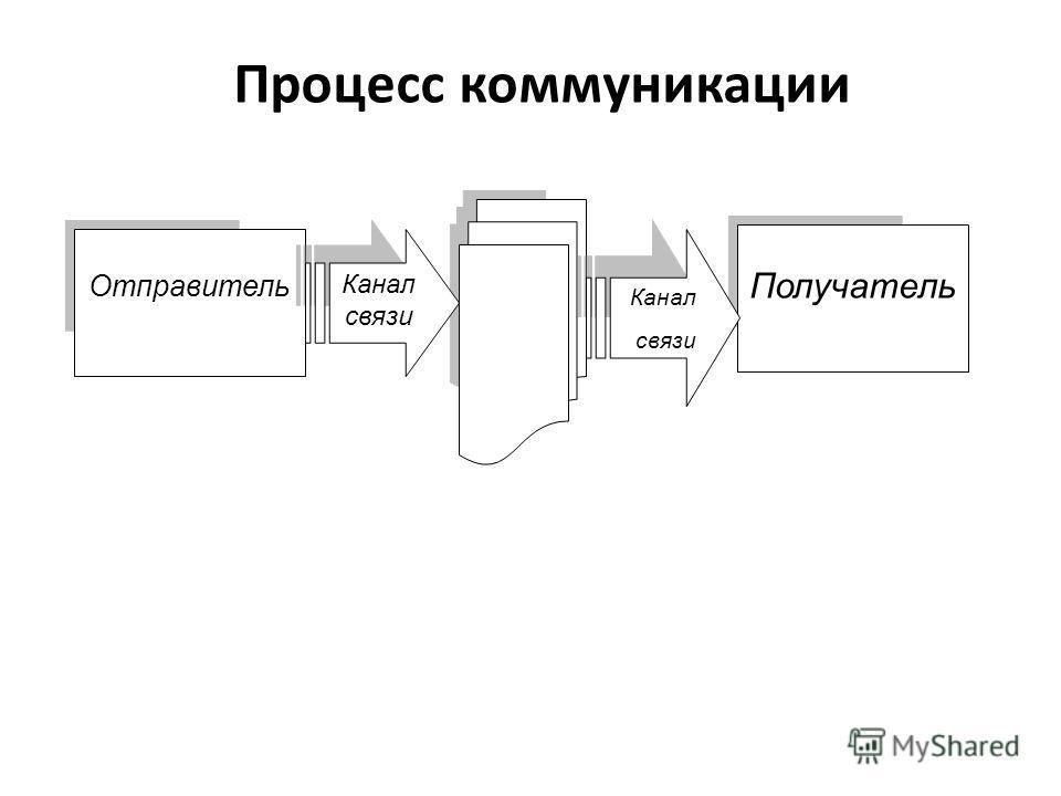 Процесс коммуникации Отправитель Получатель Канал связи Канал связи