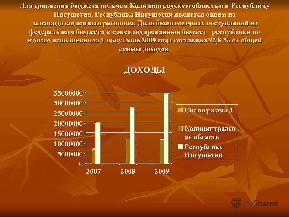 Для сравнения бюджета возьмем Калининградскую областью и Республику Ингушетия. Республика Ингушетия является одним из высокодотационным регионом. Доля безвозмездных поступлений из федерального бюджета в консолидированный бюджет республики по итогам и