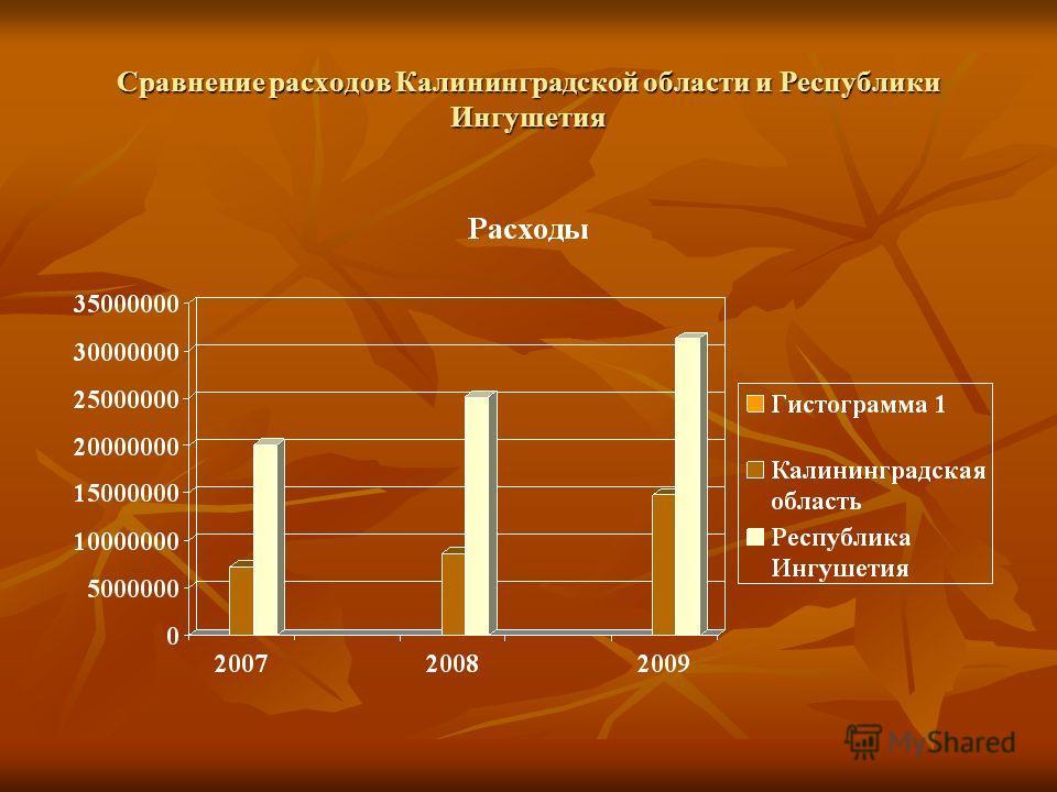 Сравнение расходов Калининградской области и Республики Ингушетия