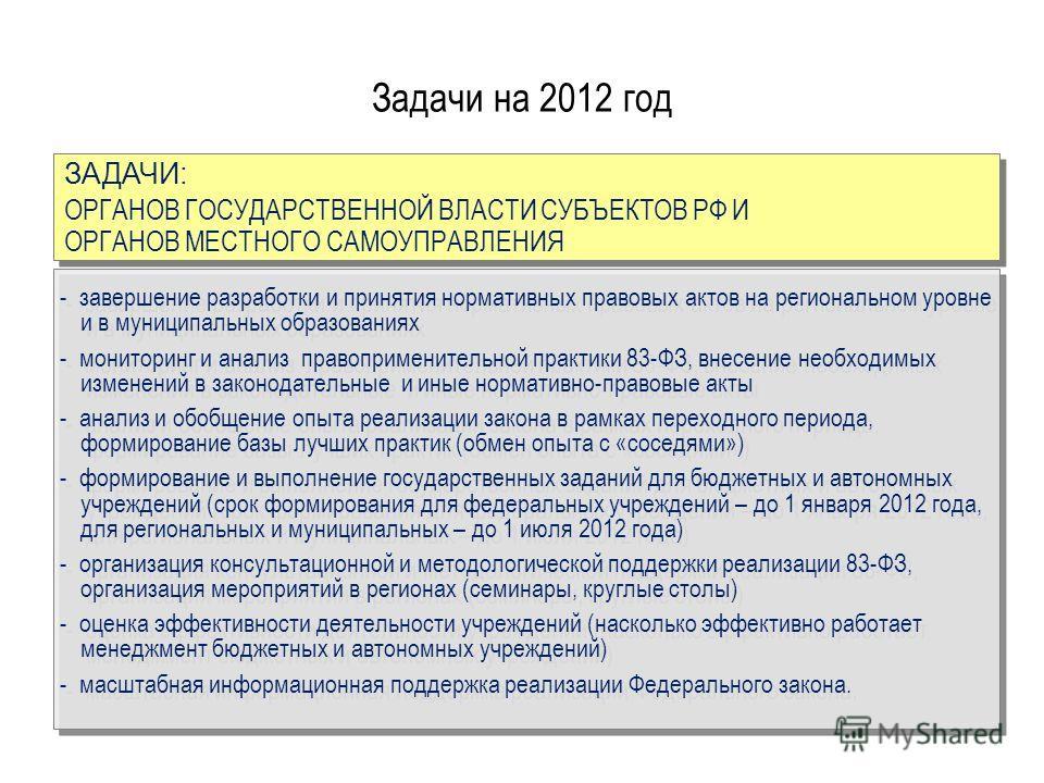 Задачи на 2012 год ЗАДАЧИ: ОРГАНОВ ГОСУДАРСТВЕННОЙ ВЛАСТИ СУБЪЕКТОВ РФ И ОРГАНОВ МЕСТНОГО САМОУПРАВЛЕНИЯ ЗАДАЧИ: ОРГАНОВ ГОСУДАРСТВЕННОЙ ВЛАСТИ СУБЪЕКТОВ РФ И ОРГАНОВ МЕСТНОГО САМОУПРАВЛЕНИЯ - завершение разработки и принятия нормативных правовых акт