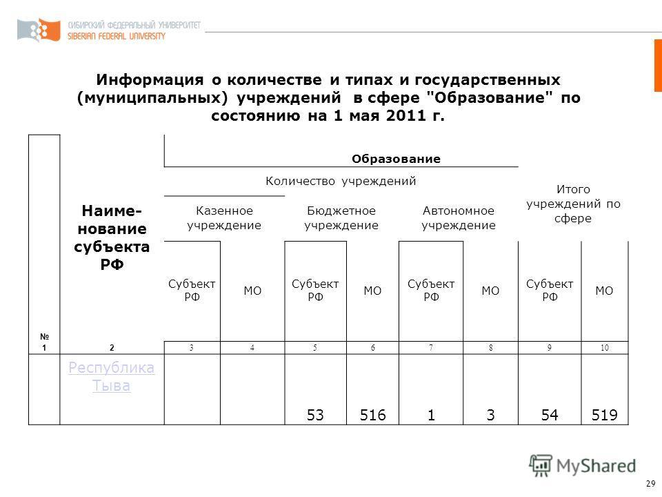 29 Информация о количестве и типах и государственных (муниципальных) учреждений в сфере