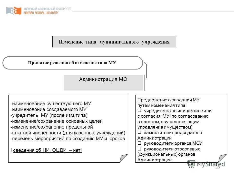 35 Изменение типа муниципального учреждения Принятие решения об изменение типа МУ Администрация МО -наименование существующего МУ -наименование создаваемого МУ -учредитель МУ (после изм.типа) -изменение/сохранение основных целей -изменение/сохранение