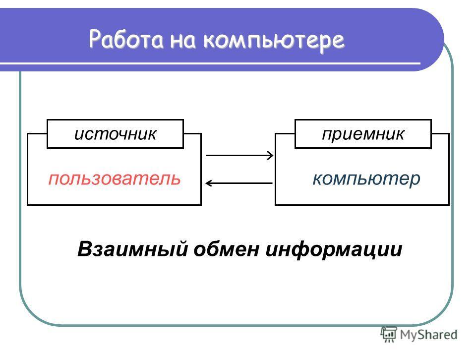 Работа на компьютере источникприемник пользователькомпьютер Взаимный обмен информации
