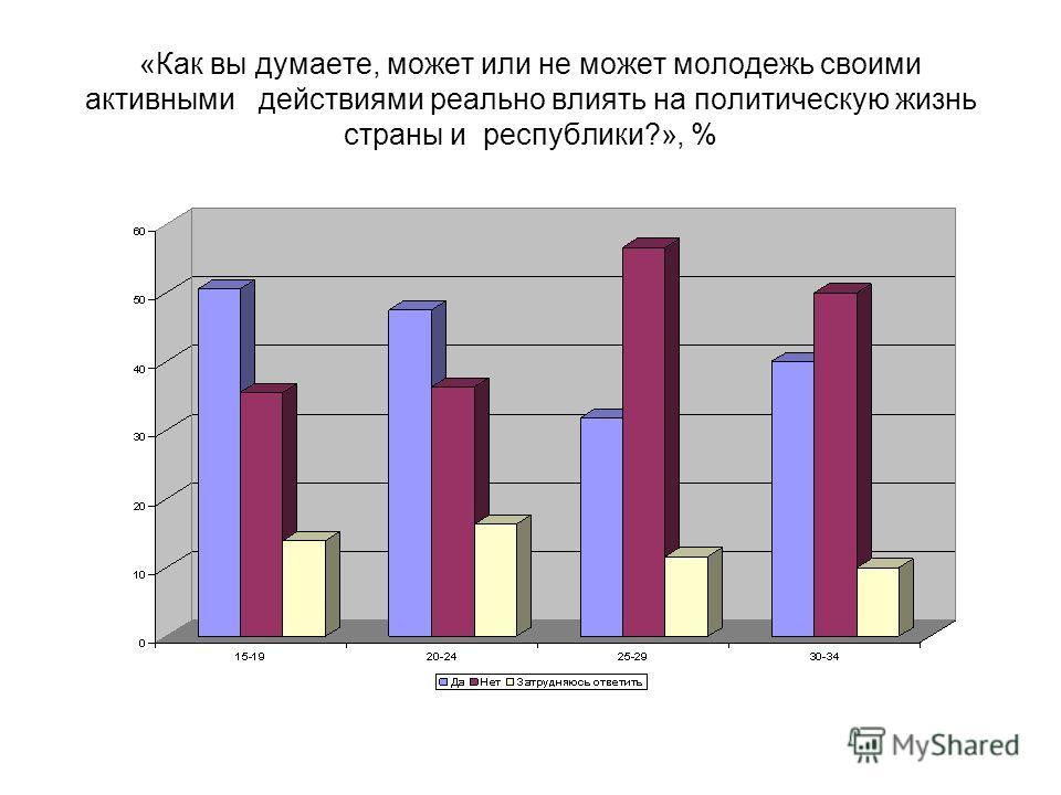«Как вы думаете, может или не может молодежь своими активными действиями реально влиять на политическую жизнь страны и республики?», %