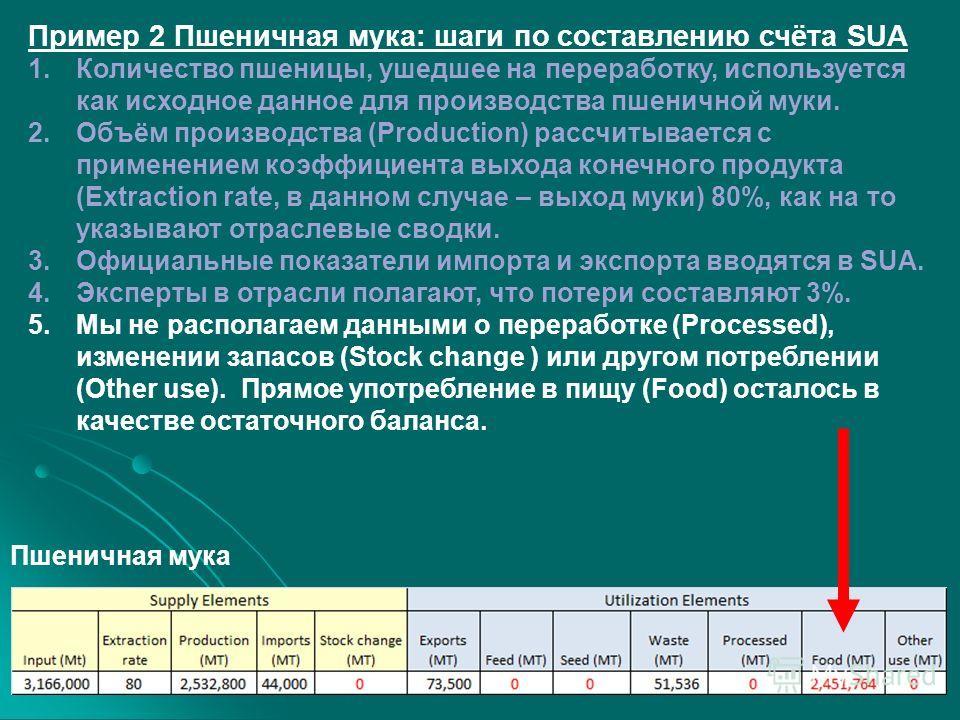 Пример 2 Пшеничная мука: шаги по составлению счёта SUA 1.Количество пшеницы, ушедшее на переработку, используется как исходное данное для производства пшеничной муки. 2.Объём производства (Production) рассчитывается с применением коэффициента выхода