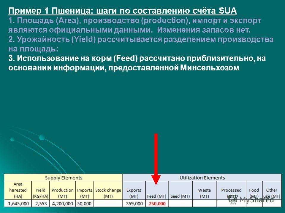 Пример 1 Пшеница: шаги по составлению счёта SUA 1. Площадь (Area), производство (production), импорт и экспорт являются официальными данными. Изменения запасов нет. 2. Урожайность (Yield) рассчитывается разделением производства на площадь: 3. Использ