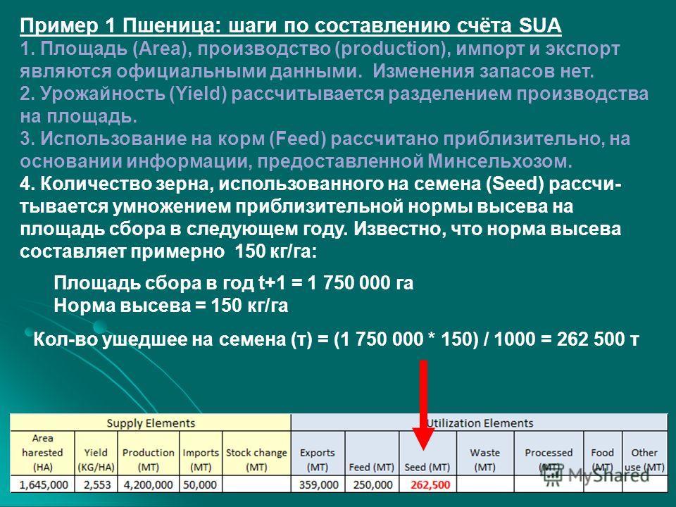 Пример 1 Пшеница: шаги по составлению счёта SUA 1. Площадь (Area), производство (production), импорт и экспорт являются официальными данными. Изменения запасов нет. 2. Урожайность (Yield) рассчитывается разделением производства на площадь. 3. Использ