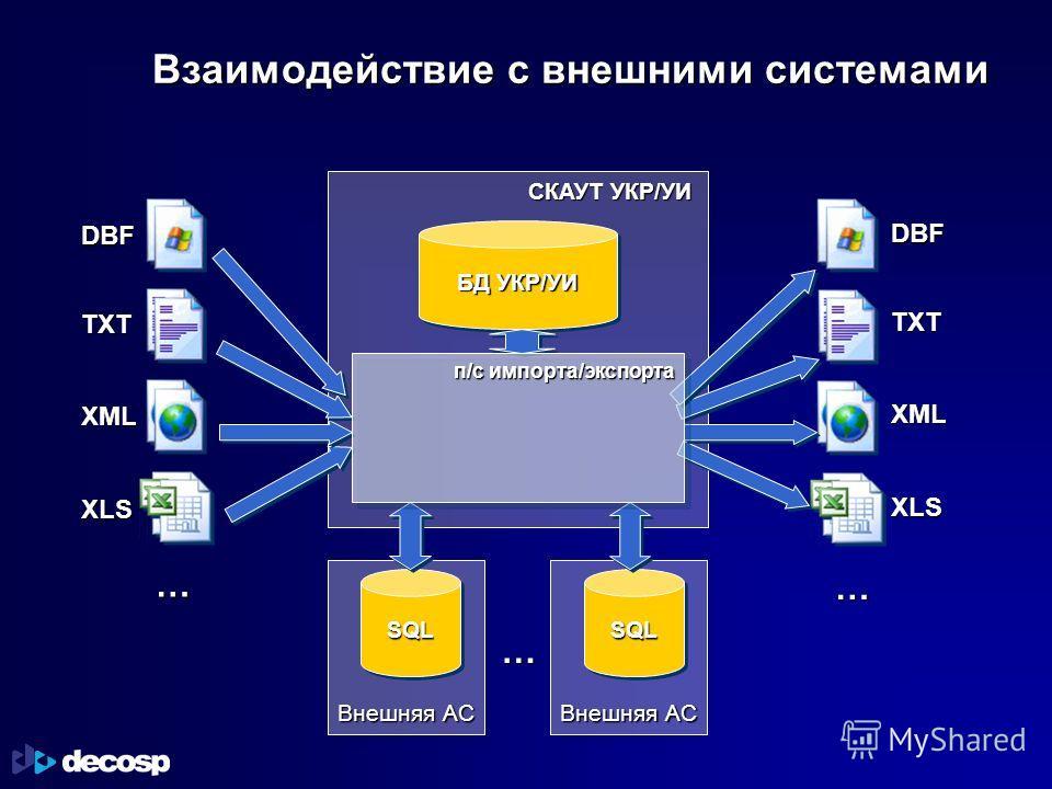 Взаимодействие с внешними системами СКАУТ УКР/УИ БД УКР/УИ SQLSQLSQLSQL п/с импорта/экспорта DBF TXT XML XLS DBF TXT XML XLS … … … Внешняя АС
