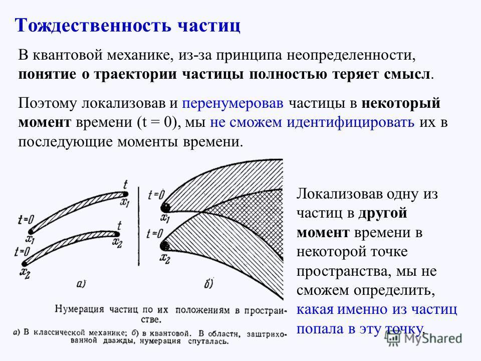 В квантовой механике, из-за принципа неопределенности, понятие о траектории частицы полностью теряет смысл. Поэтому локализовав и перенумеровав частицы в некоторый момент времени (t = 0), мы не сможем идентифицировать их в последующие моменты времени