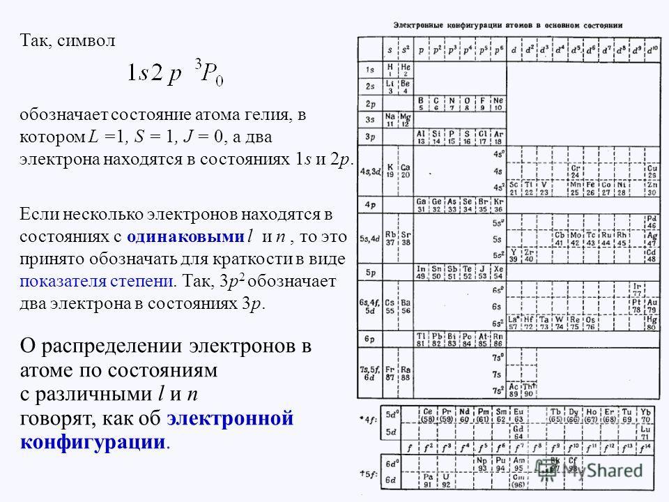 Так, символ обозначает состояние атома гелия, в котором L =1, S = 1, J = 0, а два электрона находятся в состояниях 1s и 2p. Если несколько электронов находятся в состояниях с одинаковыми l и n, то это принято обозначать для краткости в виде показател